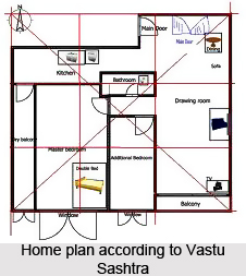 Junction Plots, Vastu Shastra