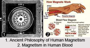 Ancient Philosophy of Human Magnetism