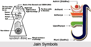 Path to Salvation in Jain Philosophy