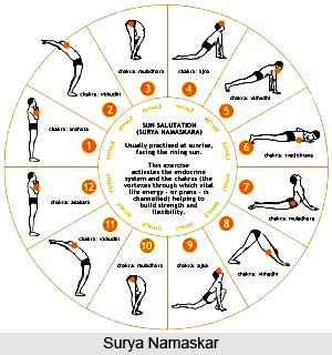 Tasya hetuh avidya, Patanjali Yoga Sutra