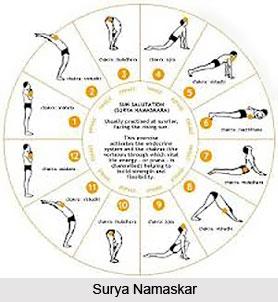 Tatah ksiyate prakasa avaranam, Patanjali Yoga Sutra