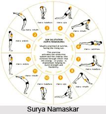 Etena bhiitendriyesu dharma laksana avastha parinamah vyakhyatah, Patanjali Yoga Sutra