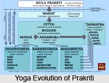 Hrdaye cittasamvit, Patanjali Yoga Sutra