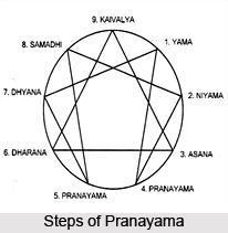 Tasya prasantavahita samskarat, Patanjlai Yoga Sutra