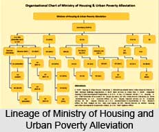 Ministry of Housing and Urban Poverty Alleviation, Indian Ministries