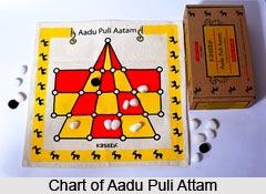 Aadu Puli Attam, Traditional Game