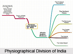 Five-fold division of the Indian Physiography