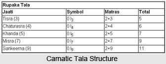 Tala in Carnatic Music