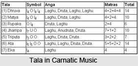 Pitch in Carnatic Music