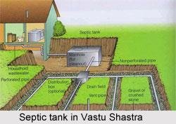 Septic Tank, Vastu Shastra
