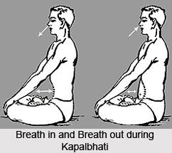 Breathing in Hatha Yoga