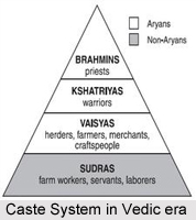 Vedic Civilisation in India