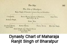 Maharaja Ranjit Singh, Ruler of Bharatpur